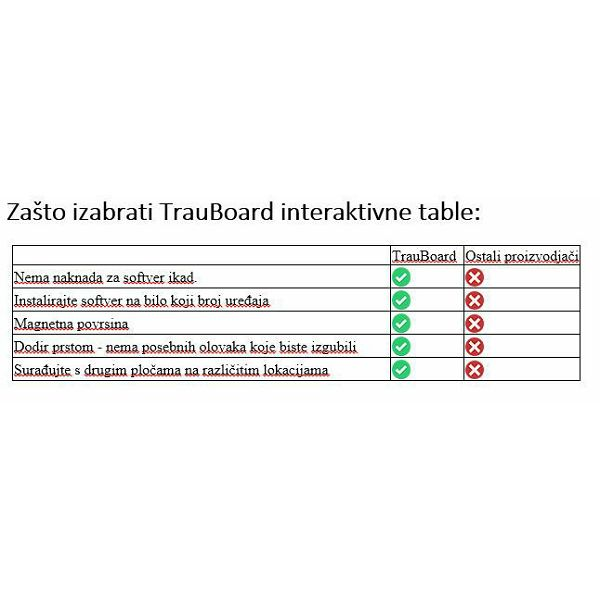 Interaktivna tabla Trauboard FX89WE2-TB Hitachi software